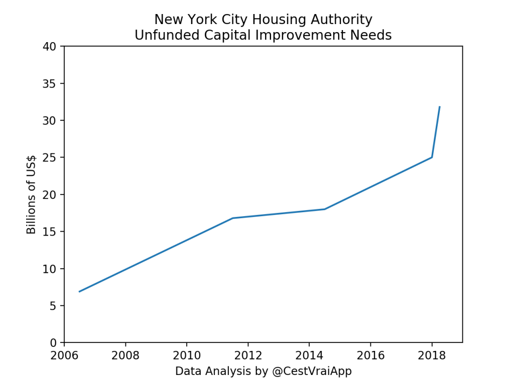 NYCHA Unfunded Capital Improvement Budget Needs